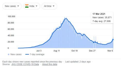 भारतमा यसवर्ष कै सबभन्दा बढी कोरोना संक्रमण